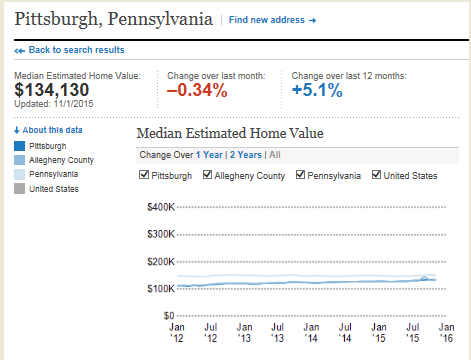 Pittsburgh 3 year housing trend